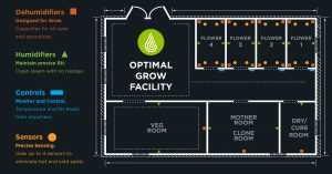 Grow room design diagram with recommended dehumidifier placement and other equipment.
