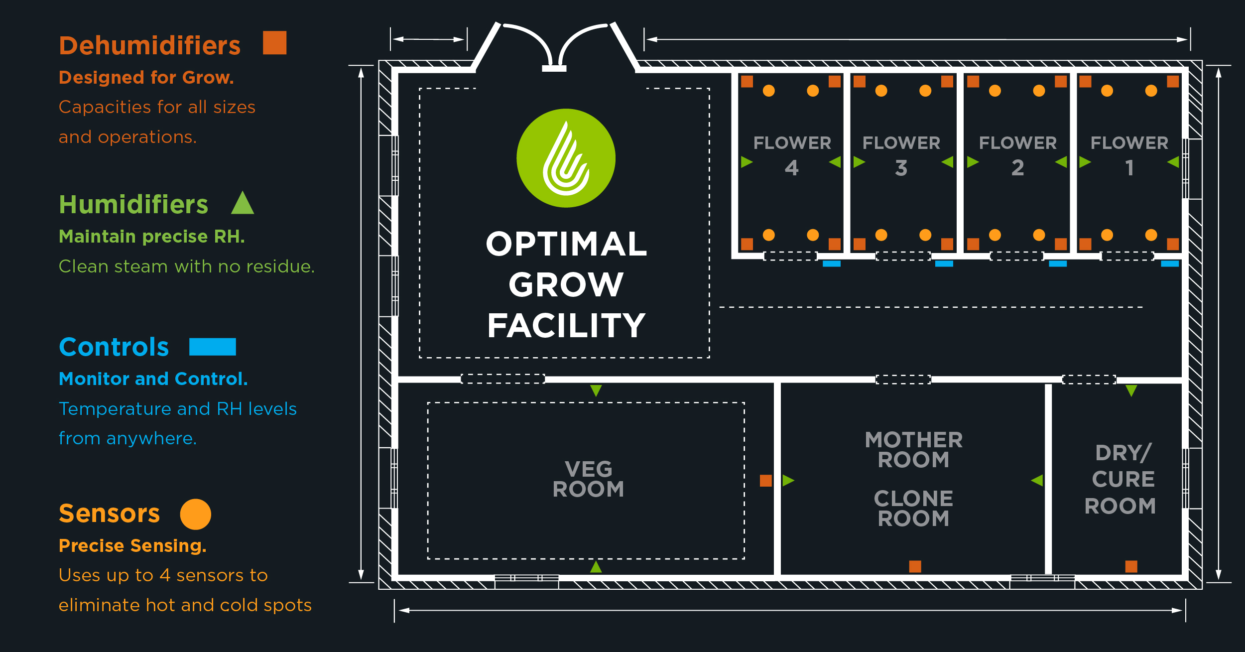 anden-grow-room-tips-for-dehumidifier-placement- March-2019 ... on led diagram, slingshot diagram, tomato diagram, hydro diagram, cloning diagram, ozone diagram, ventilation diagram, cannabis diagram, seeds diagram, lighting diagram, humidity diagram, aquaculture diagram, plants diagram, grow tent ventilation setup, home diagram, ballast diagram, soil diagram, tent diagram, roots diagram, propagation diagram,